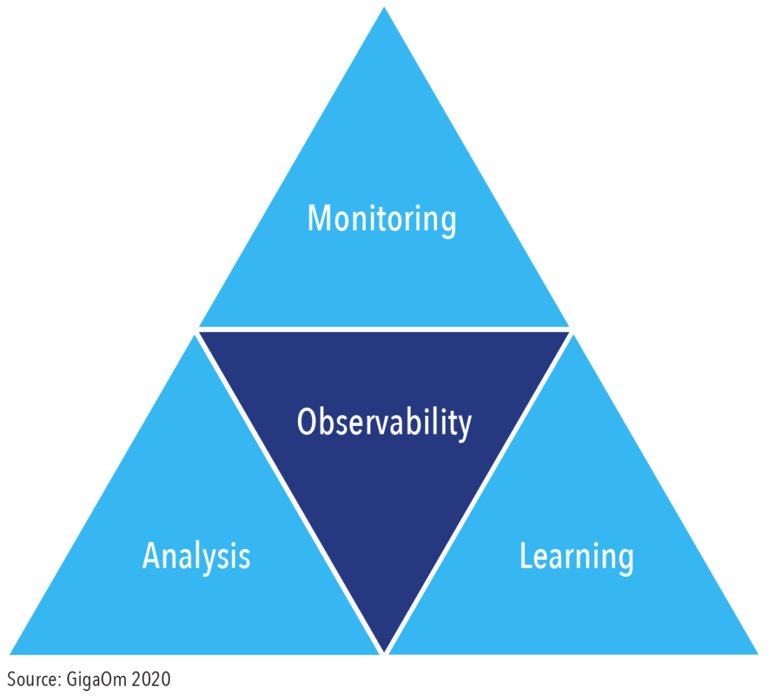 Report: Key Criteria for Evaluating Cloud Observability